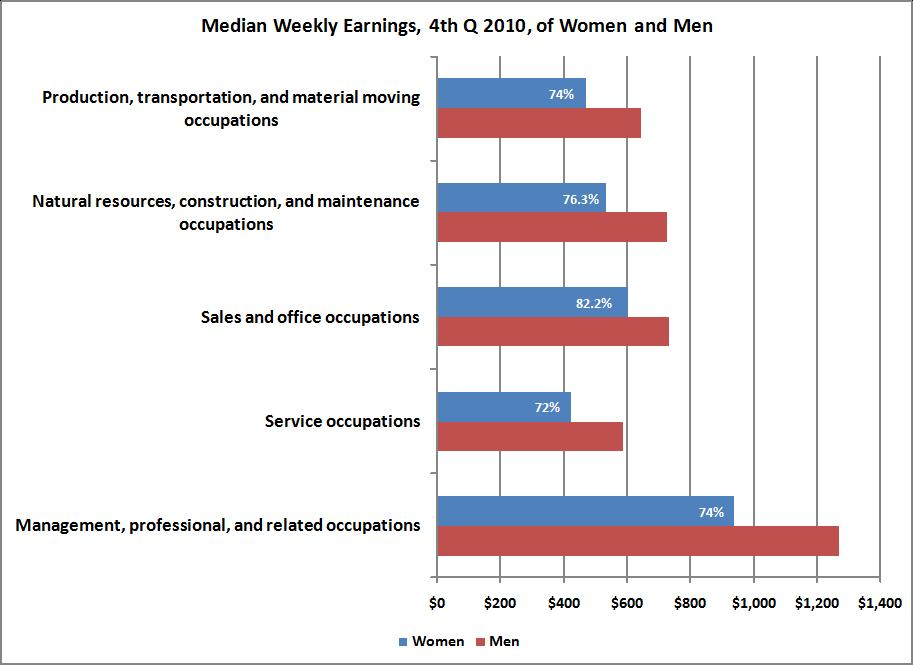 a look at women versus men in the work force Men say they work more than women  maybe that's why the average wages for a working woman in the  [pay doesn't look the same for men and women.