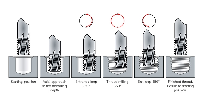 Thread Milling Cycle Mechanicstips