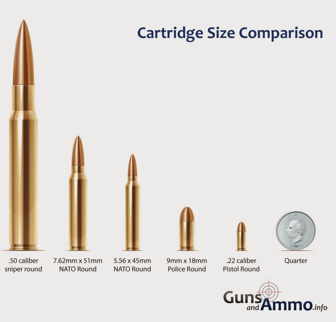 different ammo size, 5.56mm, .50 cal, 7.62mm, 9mm