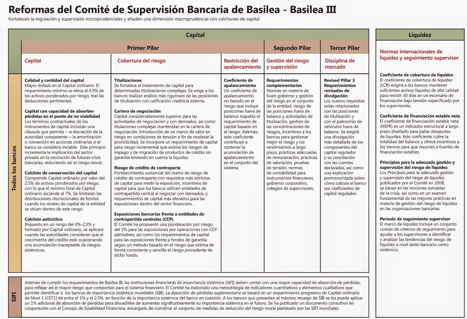 Basilea III Marco Regulador Internacional para Bancos.