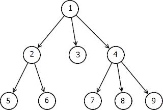 N ary tree vs binary tree