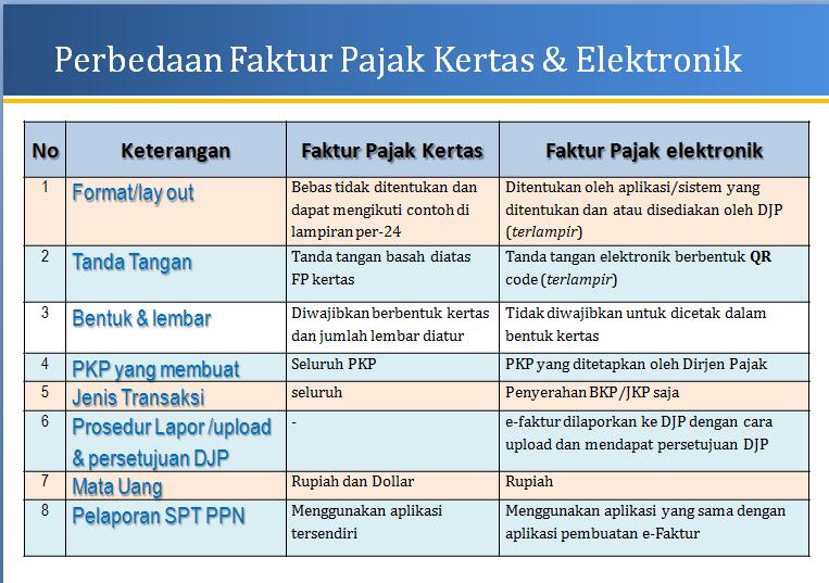 perbedaan faktur pajak kertas dengan faktur pajak elektronik