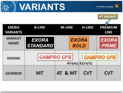 Variasi Proton Exora Bold Premium dan Proton Exora Prime