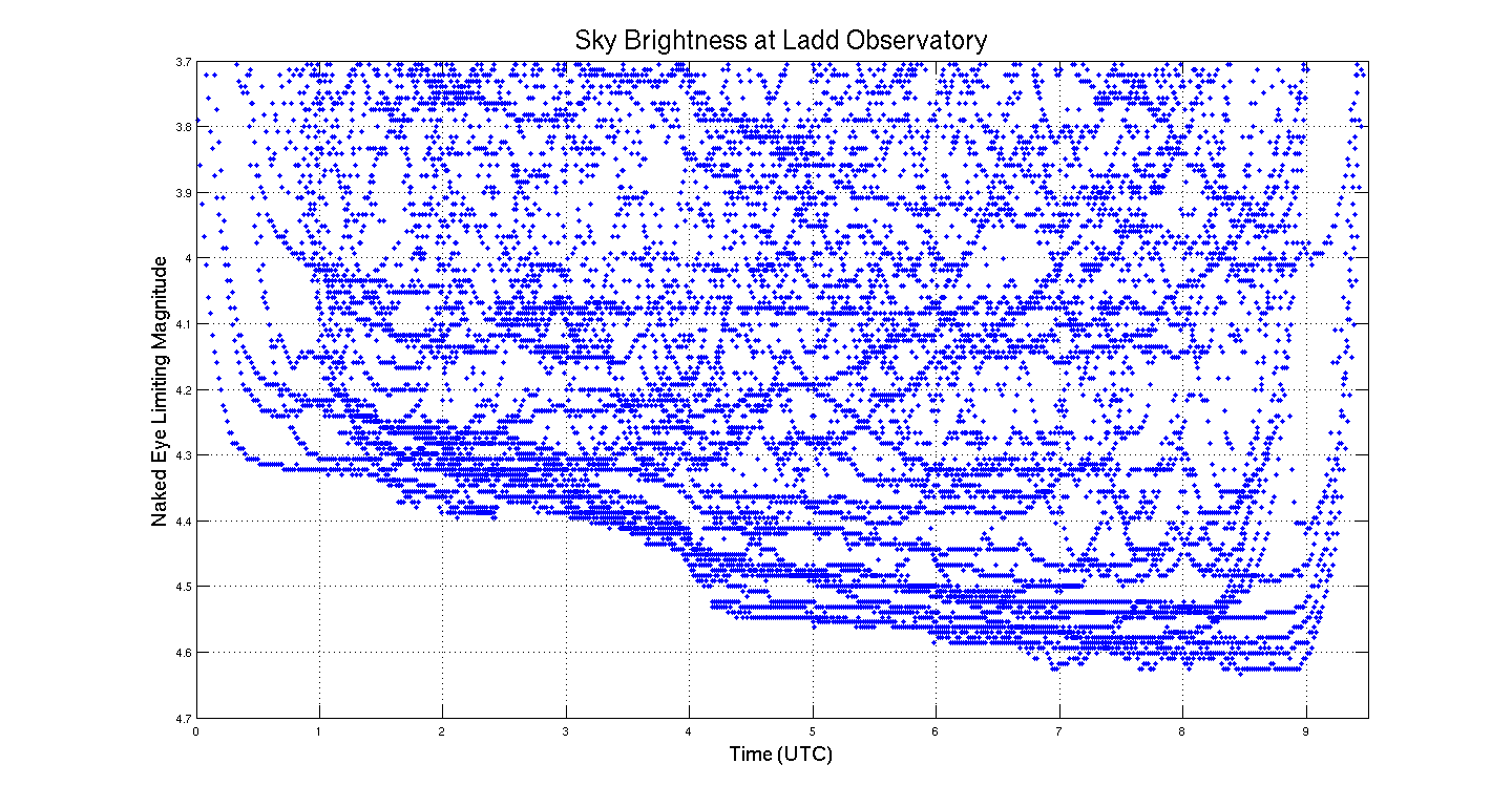Sky brightness scatter plot