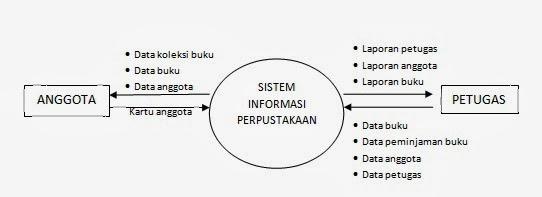 Karnis blog perancangan sistem peminjaman buku di perpustakaan diagram konteks ccuart Gallery