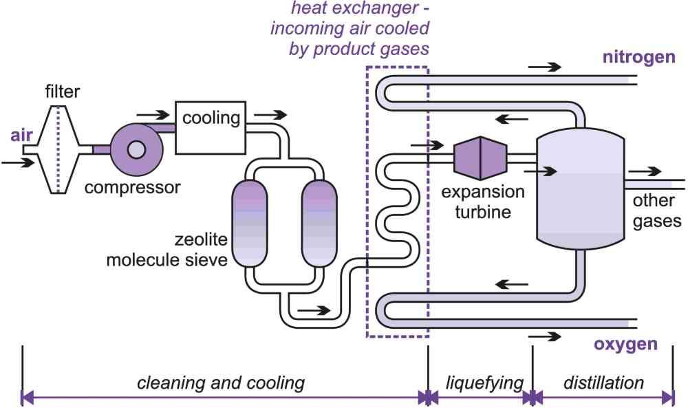 Aplikasi kimia pembuatan oksigen nitrogen dan gas mulia skala aplikasi kimia pembuatan oksigen nitrogen dan gas mulia skala industri ccuart Choice Image