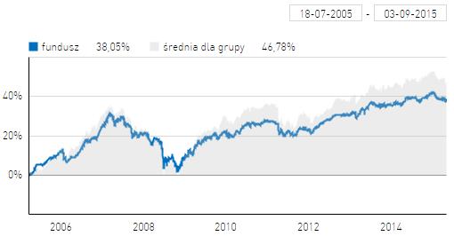 SKOK Akcji na tle średniej dla funduszy stabilnego wzrostu