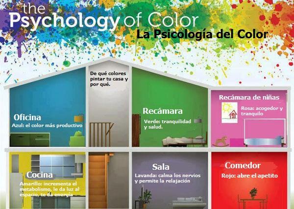 Los colores en las habitaciones y cómo afectan tu humor