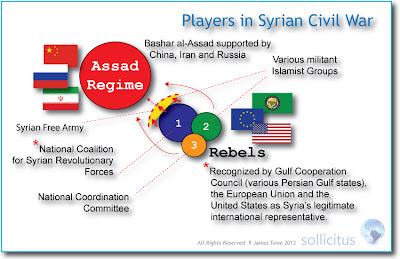 Assad, Rebels, Factions, International Players