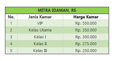 tarif rawat inap RS Mitra Idaman Banjarnegara