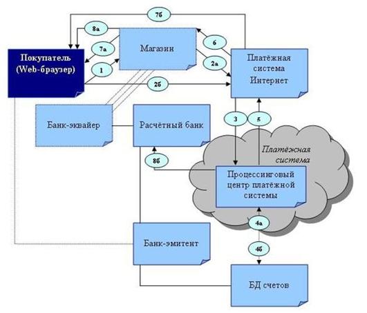 Рисунок 4 - Схема платежей в