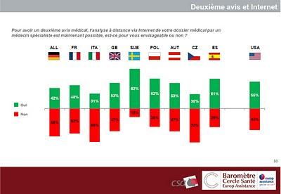 baromètre europ assistance cercle santé csa 2011 deuxième avis médical sur Internet