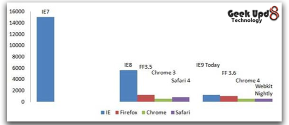 SunSpider test results chart for various browsers