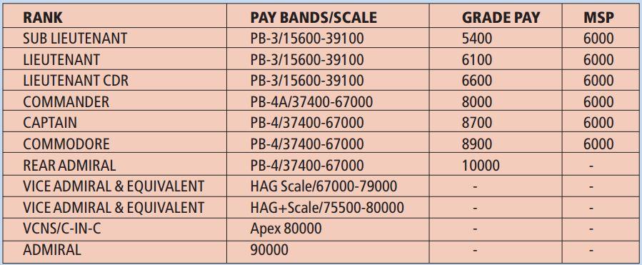 Indian Navy 10 2 Cadet B Tech Entry Scheme Notification 2015