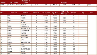 Ratnagiri Passenger 50103 Time Table
