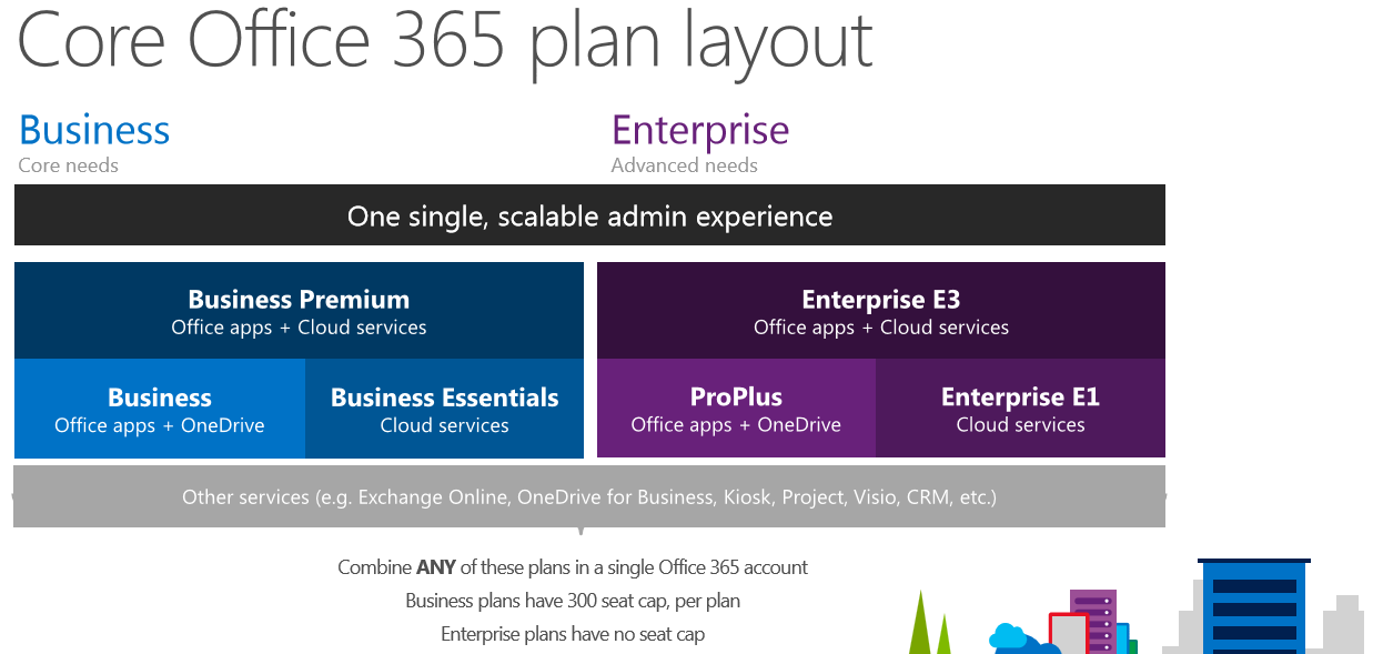Office 365 midsize business plan