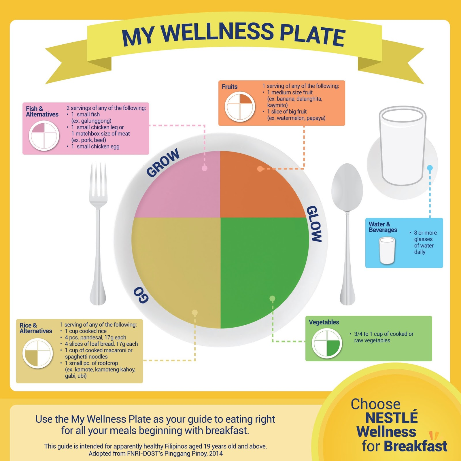 Iluvrizzag nestl wellness expo 2015 nestls my wellness plate teaches that half your plate should be glow foods fruits and vegetables and the other half should be a combination of go pooptronica