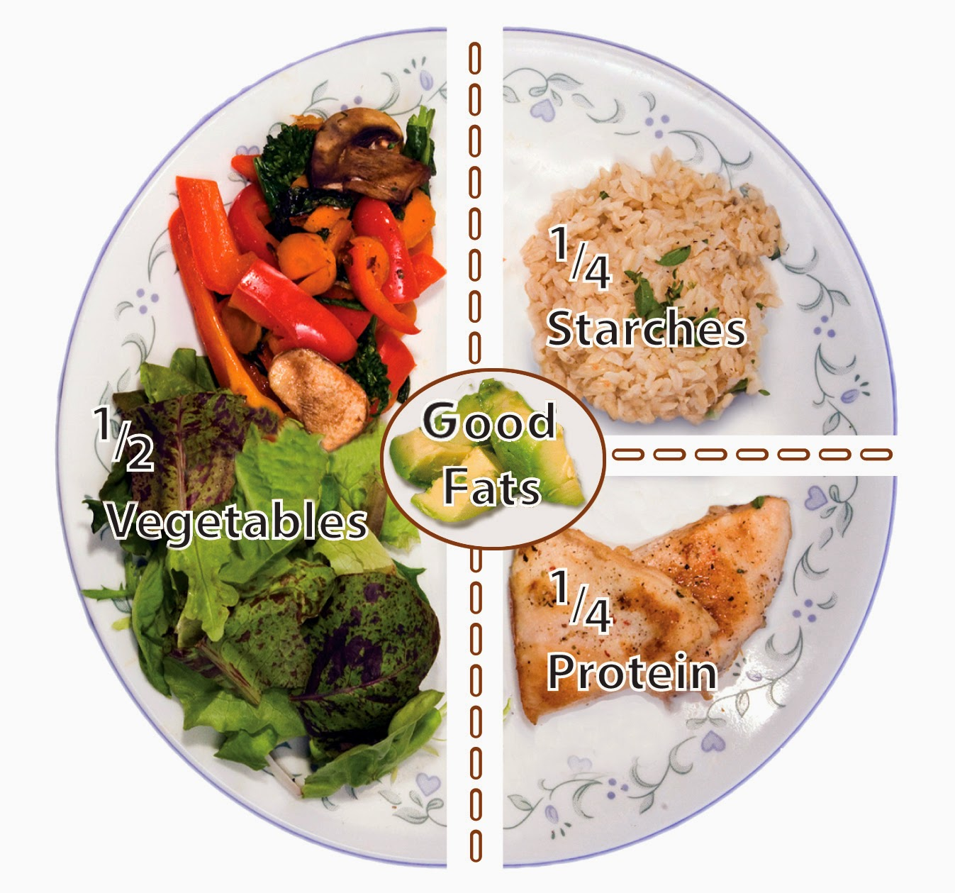 Lean Green and Healthy: What does a balanced meal look like?