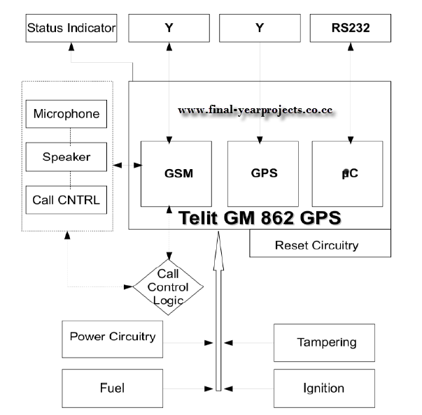 fleet tracking  amp  management system php  amp  mysql project report    the above picture shows the block diagram of fleet management system and screen shot of the project  it uses google map api to track and the report contains
