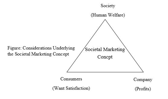 what is societal marketing concept