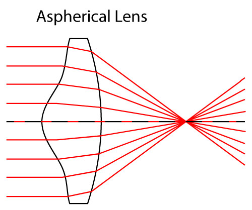 Spherical Aberration in Camera lenses