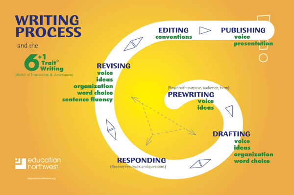 process approach to writing