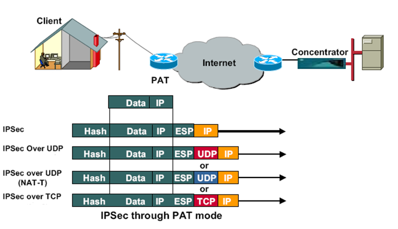 overview on ipsec Ipsec vpn overview, ipsec vpn topologies on srx series devices, comparison of policy-based ipsec vpn overview a vpn provides a means by which remote computers communicate securely.