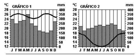 Clima classifica o clim tica brasileira de wilhem k pper for Temperatura frigo da 1 a 7