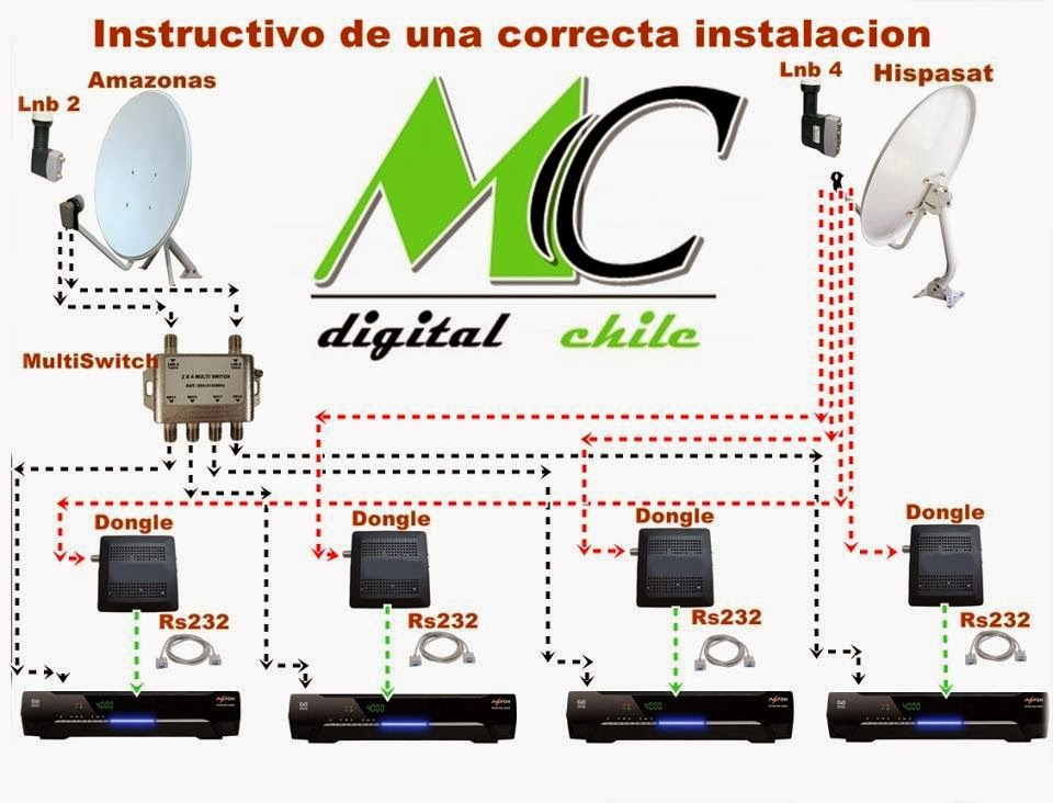 Instructivo Instalacion Multiple
