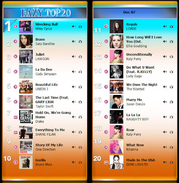 Download [Easy FM105.5] Top 20 Easy Chart วันที่ 7 ธันวาคม 2556 ชาร์ตเพลงสากล [Upfile] 4shared By Pleng-mun.com