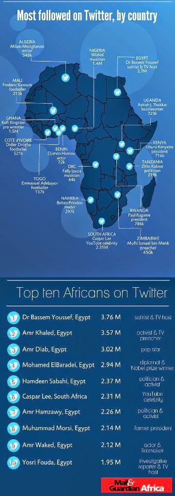 Top 15 Most Twitter Followers in Africa
