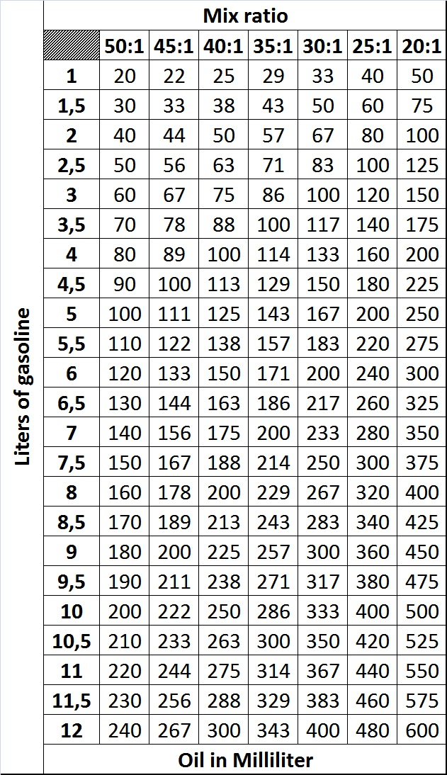 2 stroke mix ratio chart: Fuel gas oil ratio scooter scooters