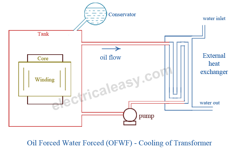 Cooling of Transformer - Oil Forced Water Forced - OFWF