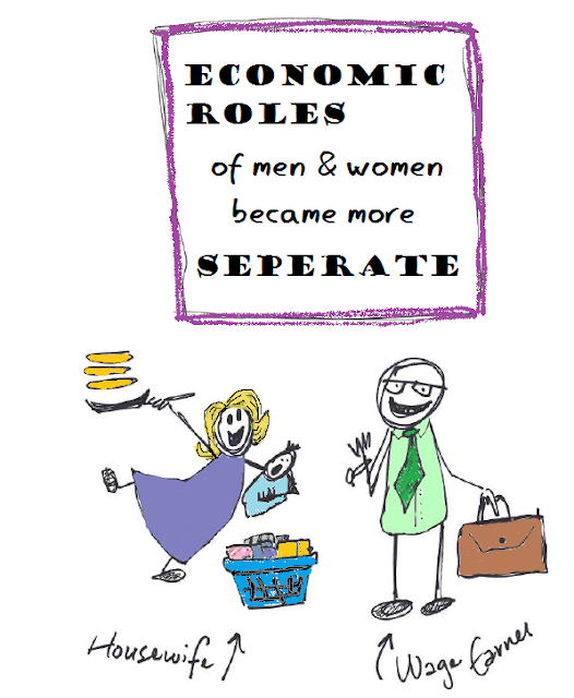 economic roles of men and women became more separate