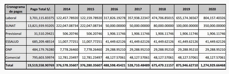 Plan de reestructuraci n explicado en cifras y for Cronograma de pagos ministerio del interior