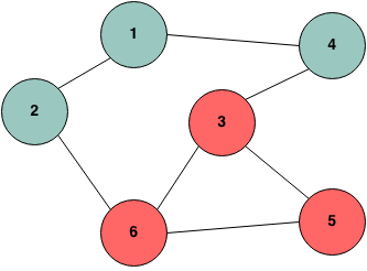 Detect cycle in undirected graph