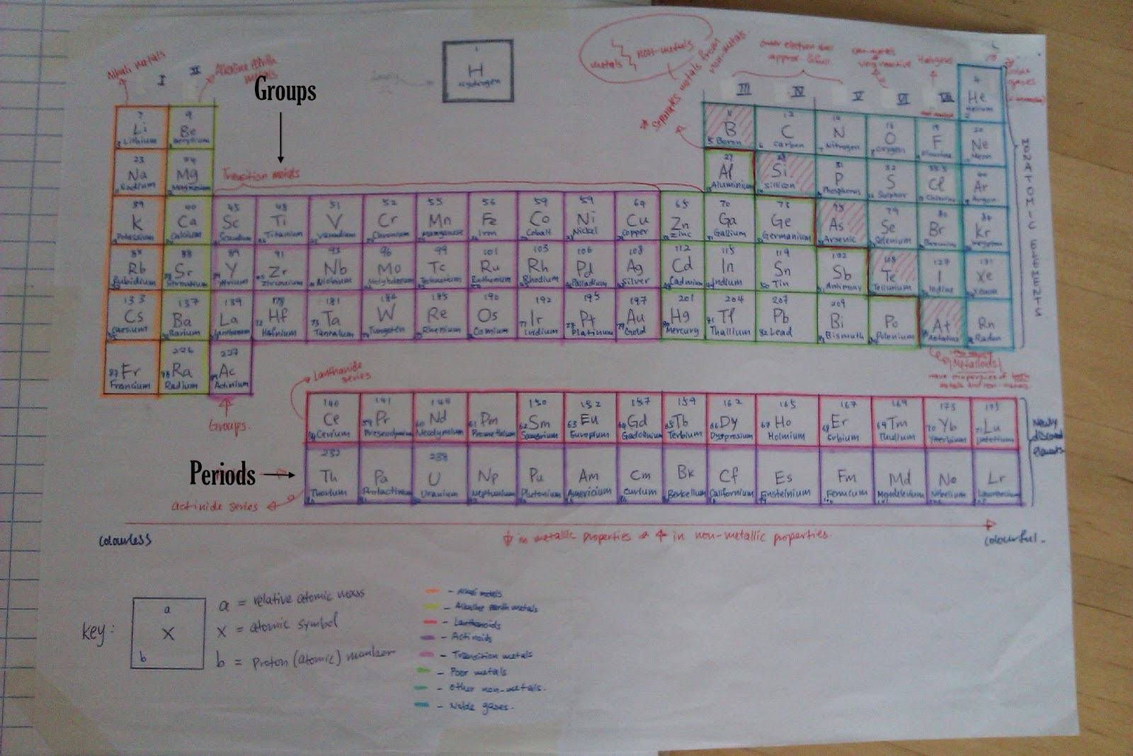 Labeled Periodic Table Best New Car Release Date 1970 F350 Master Diagram Of Elements Roman Numerals Choice Image