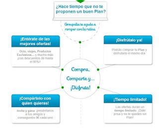 como funciona grupalia