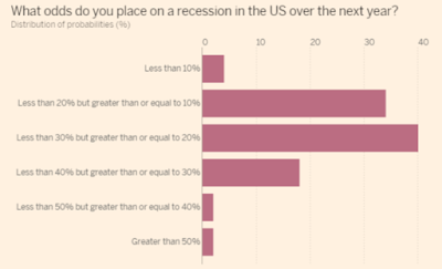 Economists in Fantasyland: Economists See 20% Chance of Recession That's at Least 20% Likely Already Here