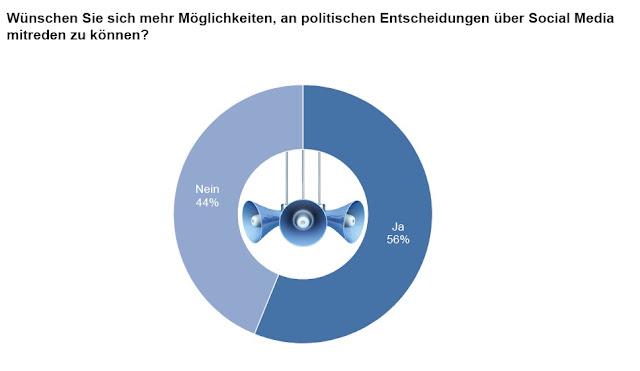 56 Prozent der Bürger wollen mehr politische Beteiligung via Social Media