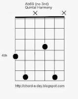 guitar chords in 5ths