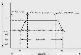 electrical and electronics tutorials what is the frequency responsefrequency response of rc coupled amplifier
