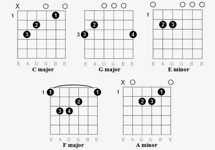 Chasing Pavements Guitar