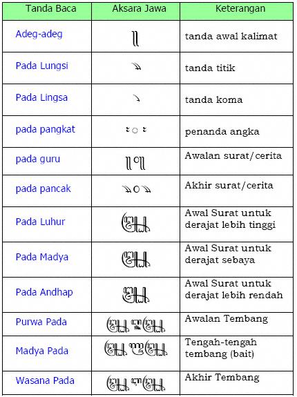 Belajar Aksara Jawa Kaweruh Tata Krama