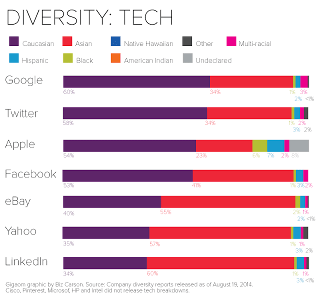 """workforce diversity in tech companies"""