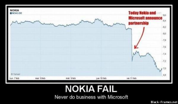 why nokia failed It could not compete with iphone 3gs and failed with higher margins in the market despite of its better hardware specifications (pr news 2009, nokia n97 vs iphone 3gs) competition was just one of the reasons why nokia n97 botched.