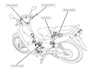 Sistem mesin Sistem kelistrikan Rangka/chassis