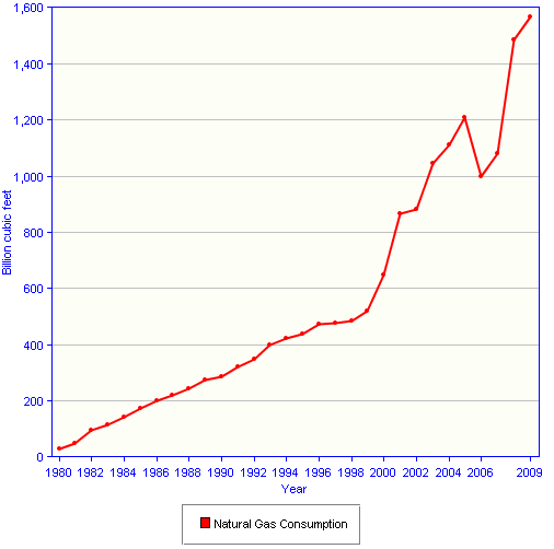 Gas Consumption Graph Natural Gas Consumption