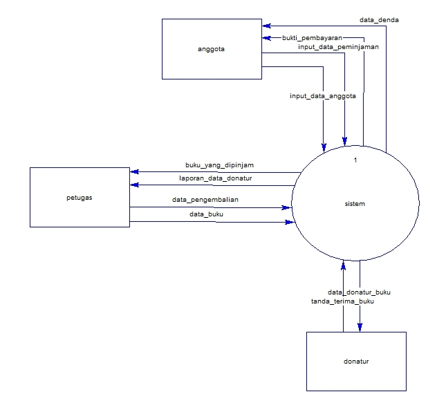Echas blog context diagram dan data flow diagram perpustakaan context diagram dan data flow diagram perpustakaan ccuart Image collections