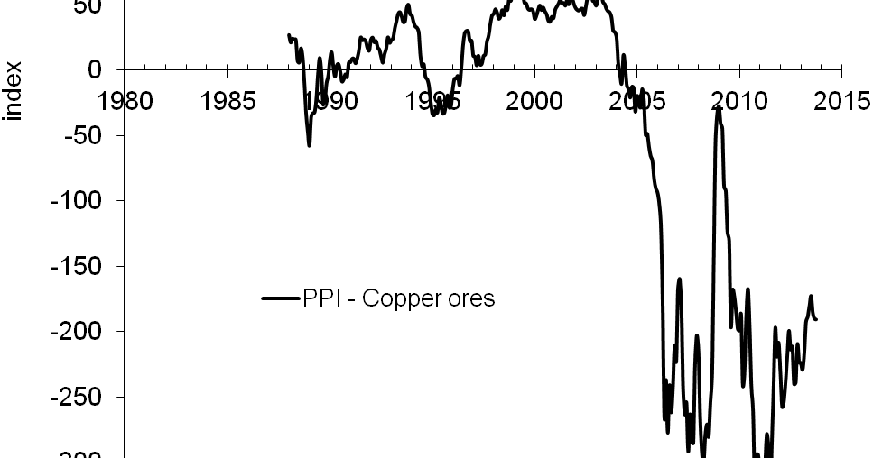 Difference Between 1 And 2 Copper : Economics as classical mechanics on further fall in